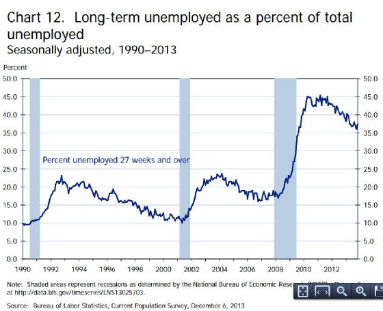BLS-on-long-term-unemployed.jpg