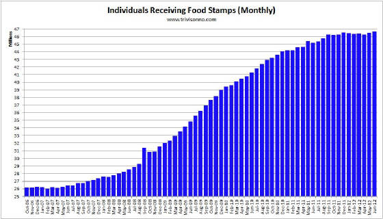Food-Stamps-Monthly2.jpg